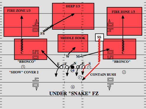 Playbook Breaking Down Snake Fire Zone National Football Post