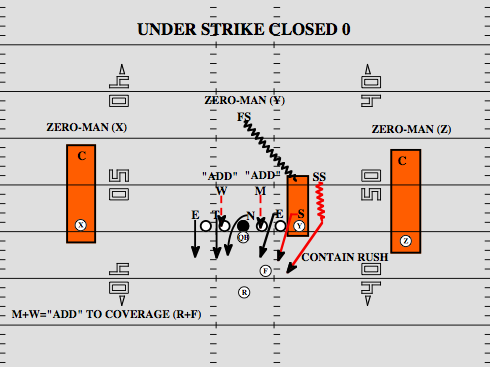 Playbook Drawing Up A Cover 0 Blitz Scheme National Football Post
